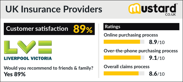 Direct Line Multi Car Insurance >> The Uk S Best Car Insurance Providers 2019 Rated By You
