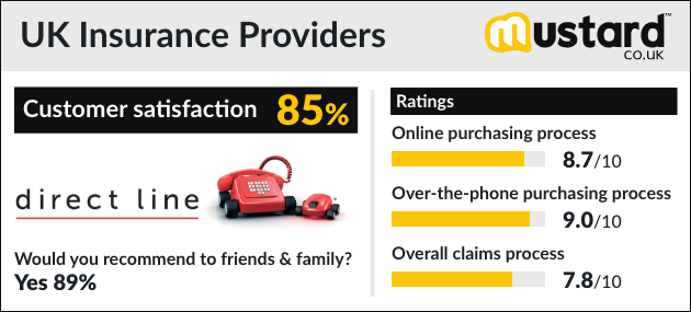 The Uk S Best Car Insurance Providers 2019 Rated By You Mustard
