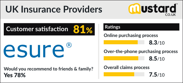 Esure Claims Number >> The Uk S Best Car Insurance Providers 2019 Rated By You Mustard