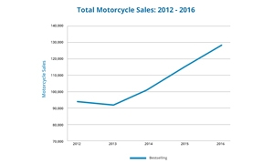 What's driving the motorcycle sales boom?
