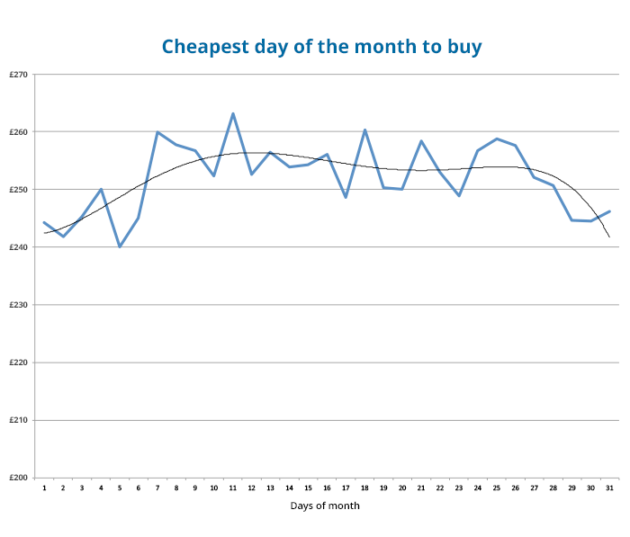 cheapest-day-of-month-to-buy-motorcycle-insurance