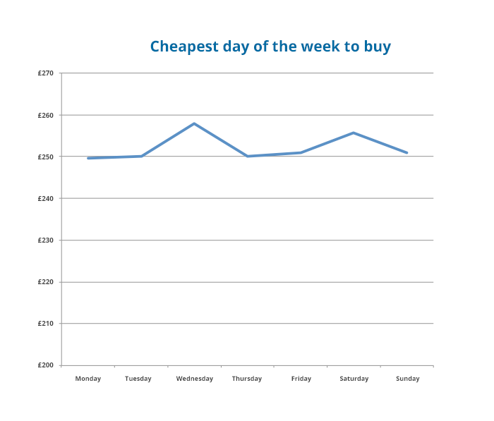 cheapest-day-of-the-week-to-buy-motorcycle-insurance
