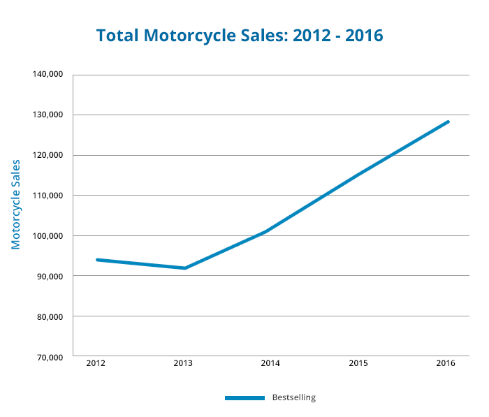 motorcycle-sales-from-2012-2016