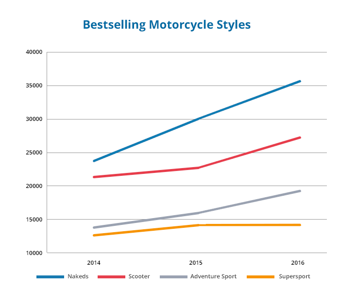 best-selling-motorcycle-styles-2014-2016