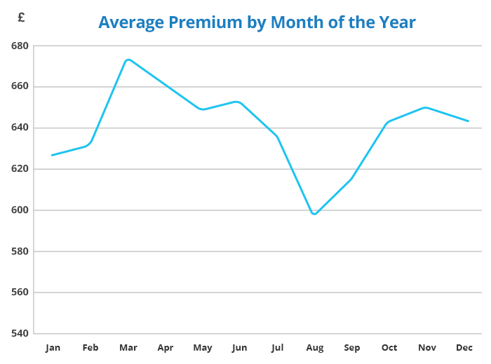 van-insurance-average-premium-by-month-of-the-year