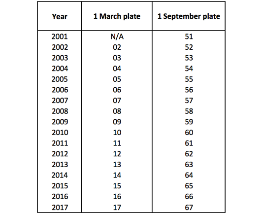 uk-licence-plate-system-2001-2017