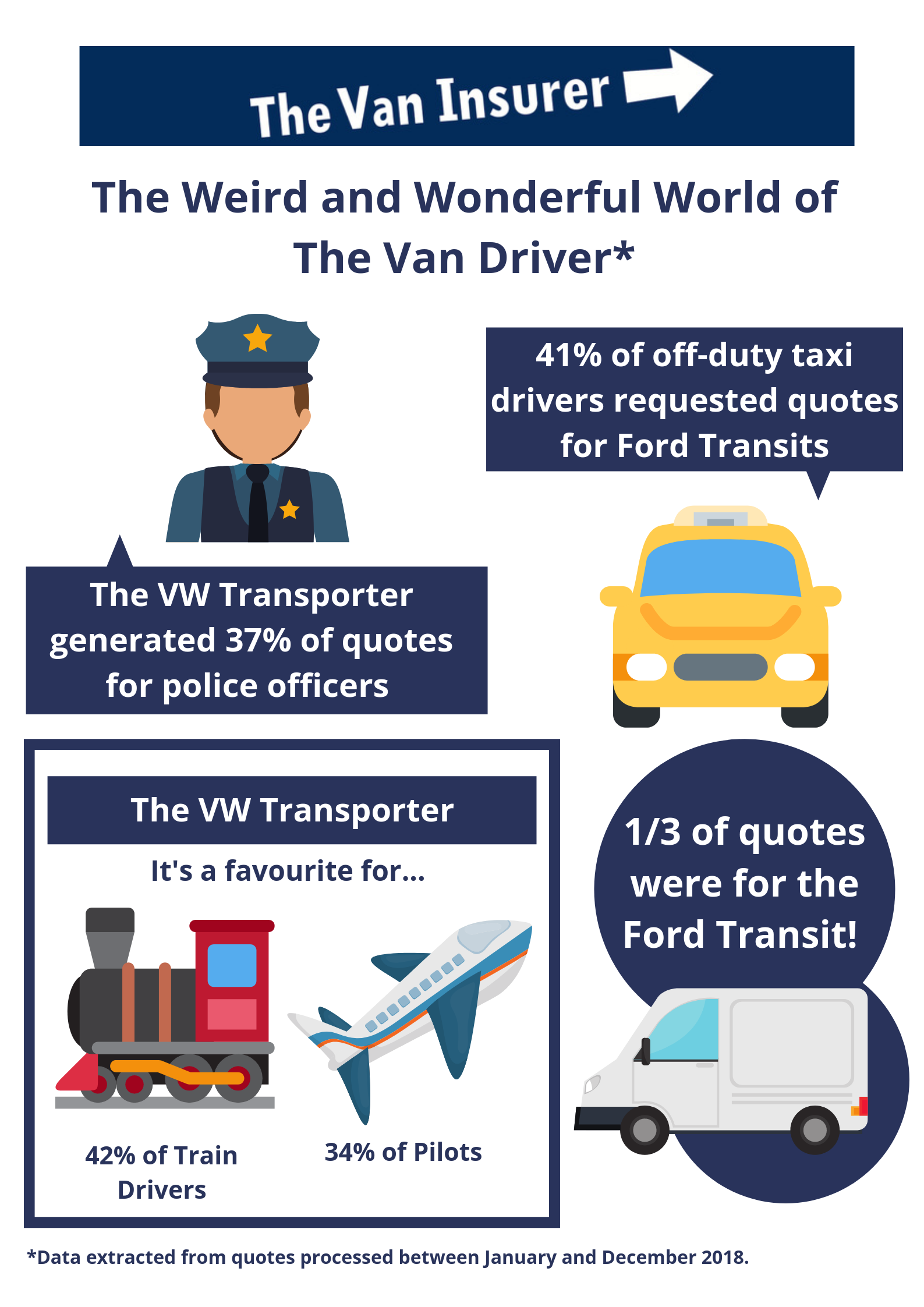 Infographic showing unusual jobs and vans