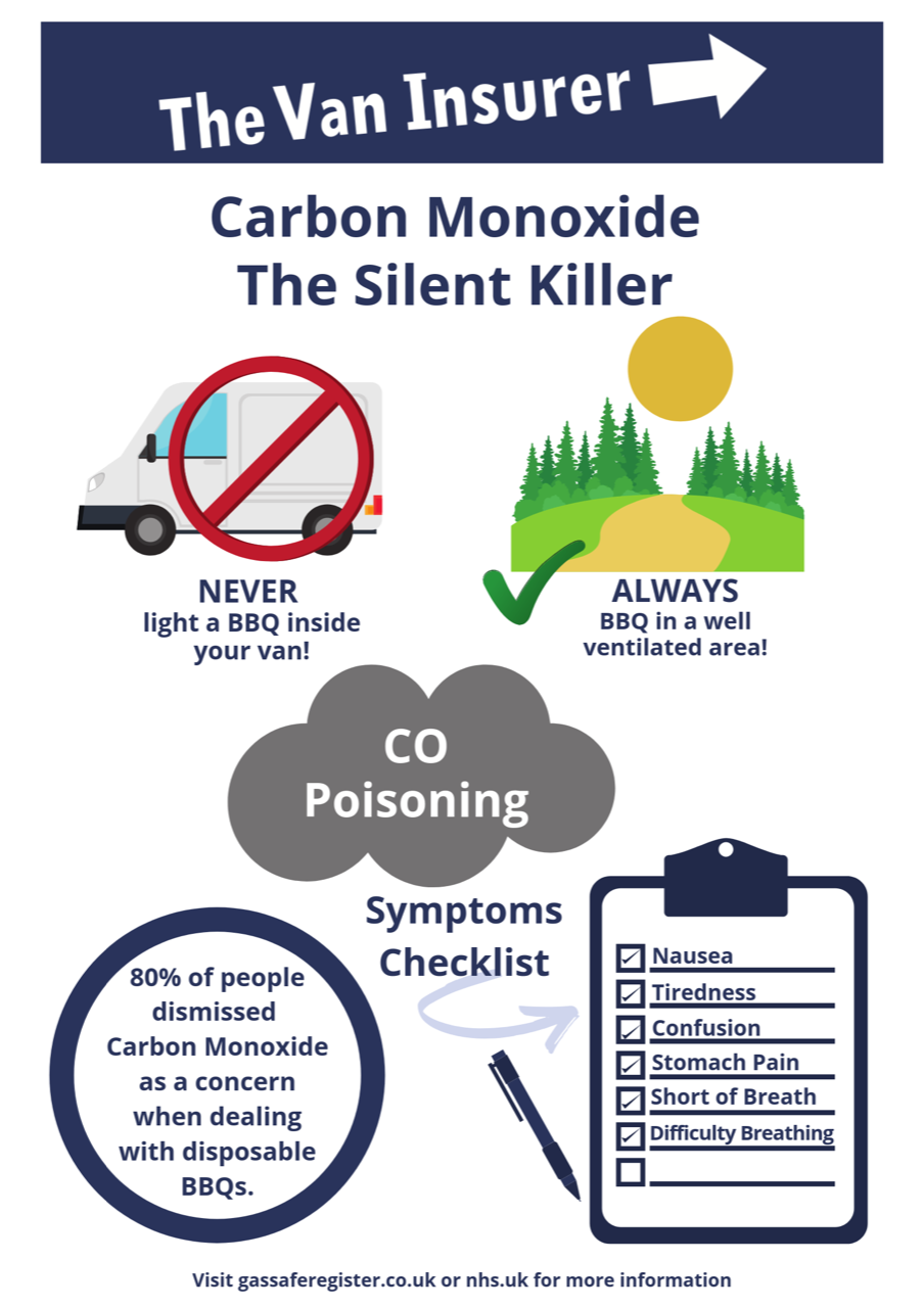 carbon monoxide safety infographic