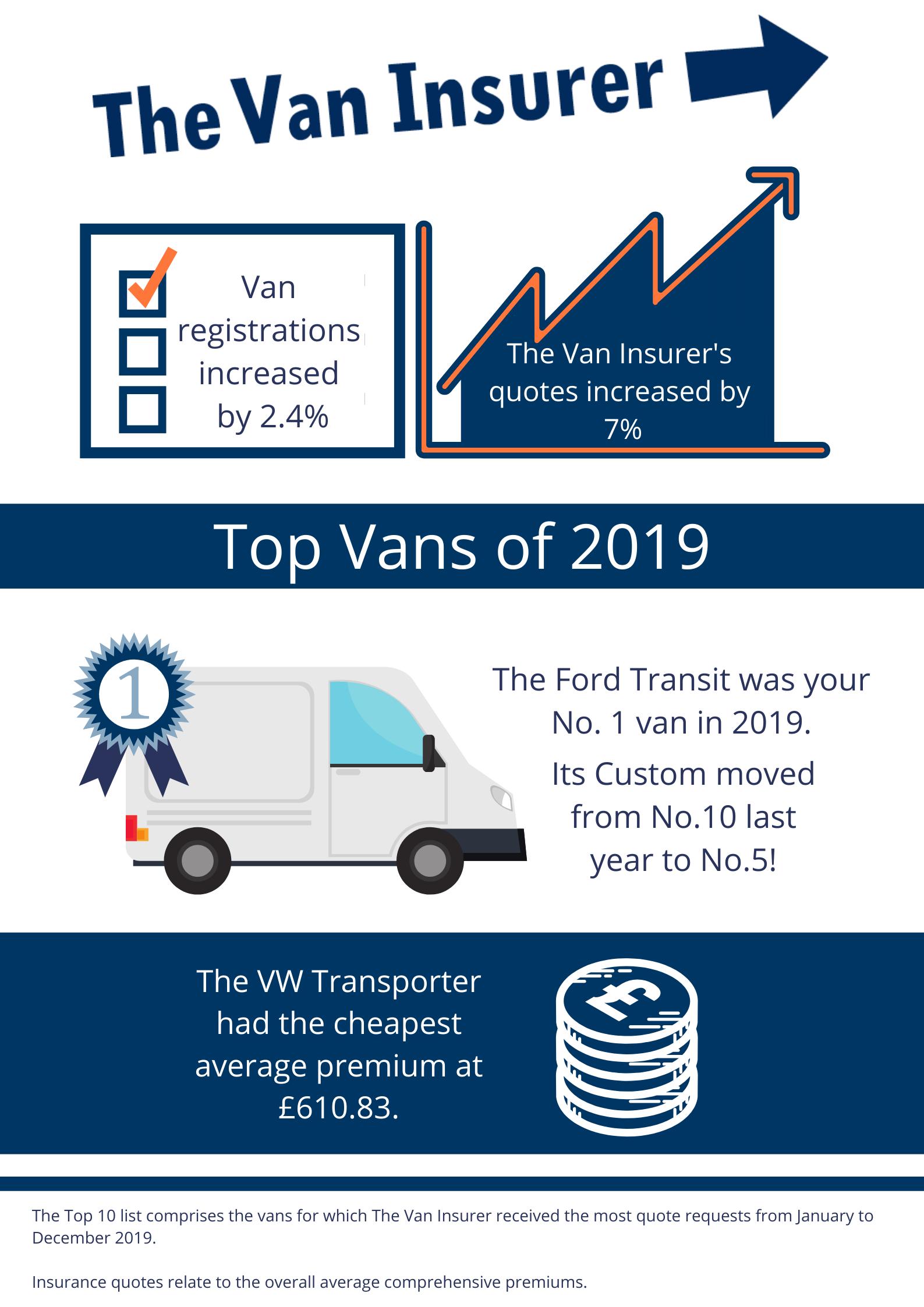 Top Vans 2019 Infographic