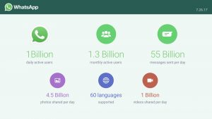 WhatsApp每日使用率突破十亿大关