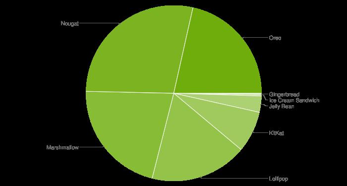 10月份Android版本统计出炉:Pie仍不见踪影 1