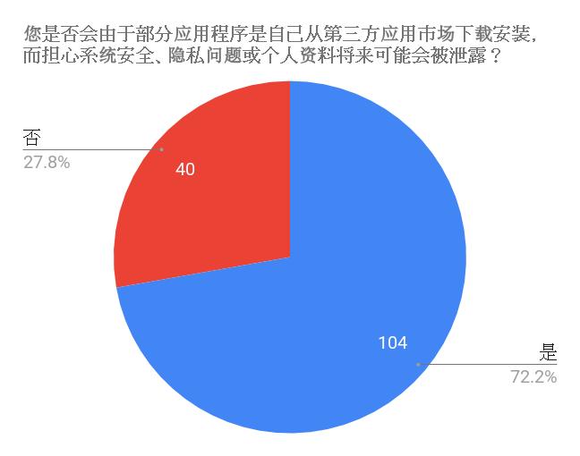 【总结果】移动操作系统、应用程序及移动服务使用体验调查报告 19