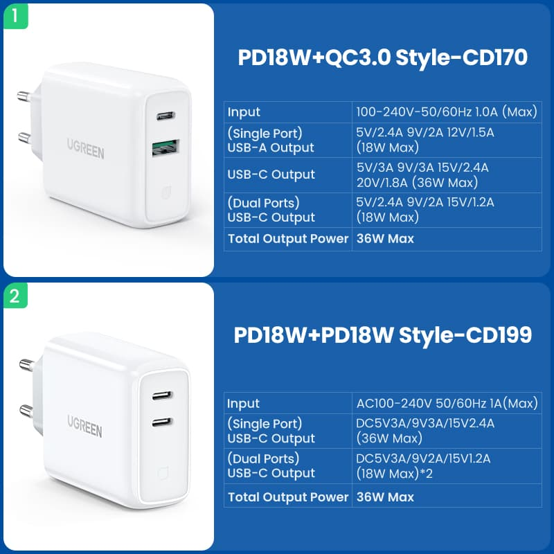 UGREEN 36W 双口 USB Power Delivery / Quick Charge 充电器体验 4