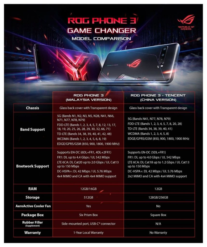 asus-rog-phone-3-malaysia-version-compare