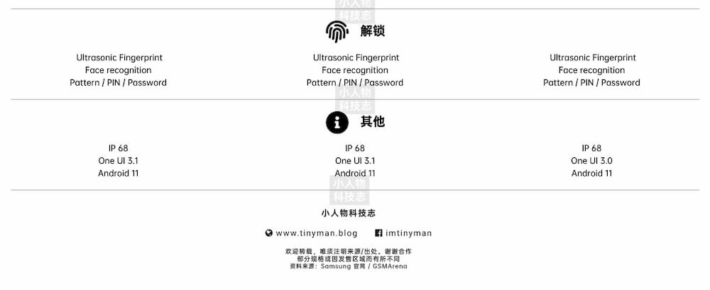 Samsung Galaxy S21 Ultra VS Galaxy S20 Ultra VS Galaxy Note20 Ultra 4