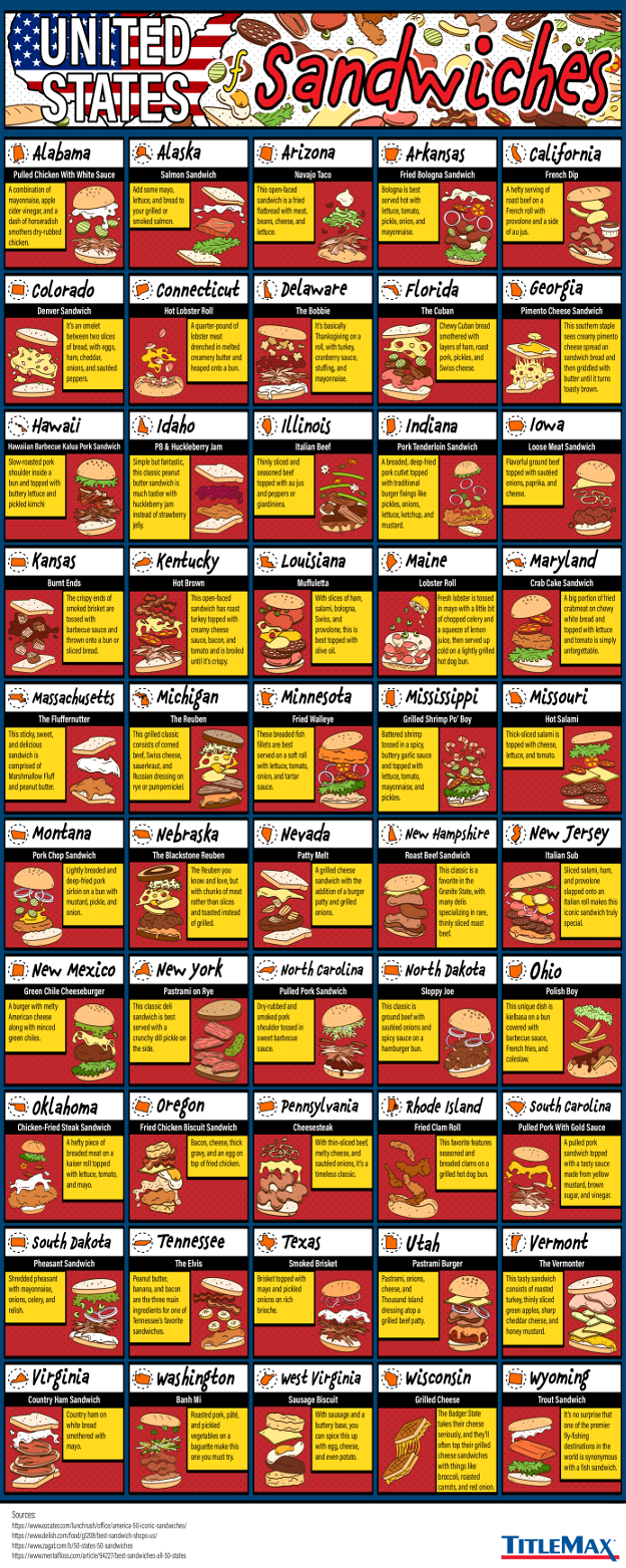Infographic for The United States of Sandwiches