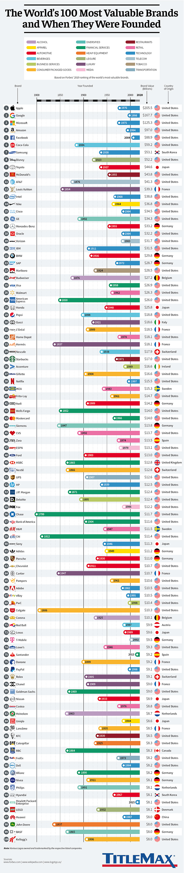Infographic for The World's 100 Most Valuable Brands and When They Were Founded
