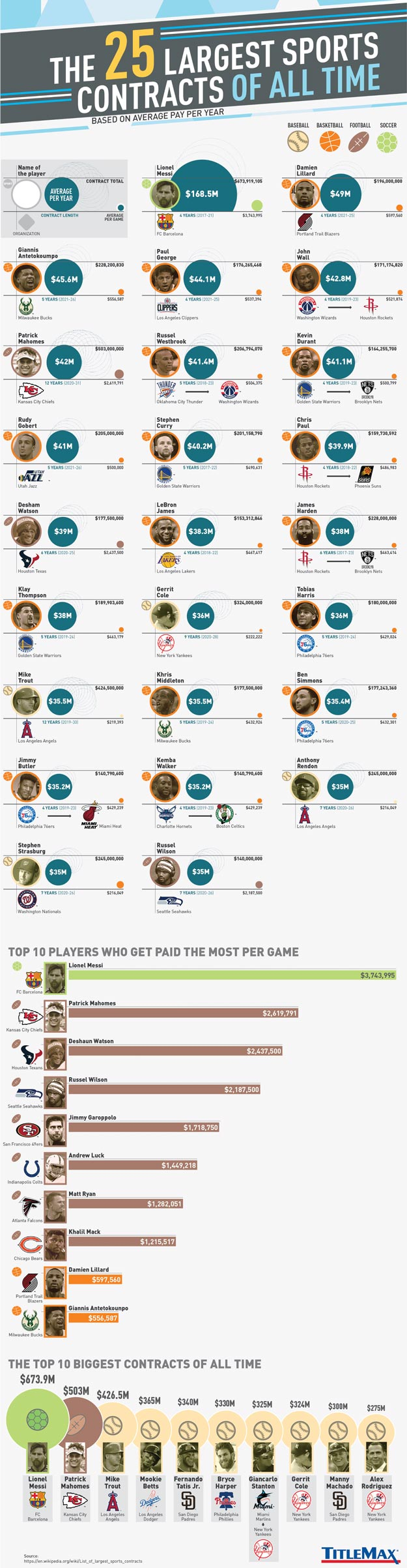 Infographic for The 25 Largest Sports Contracts of All Time