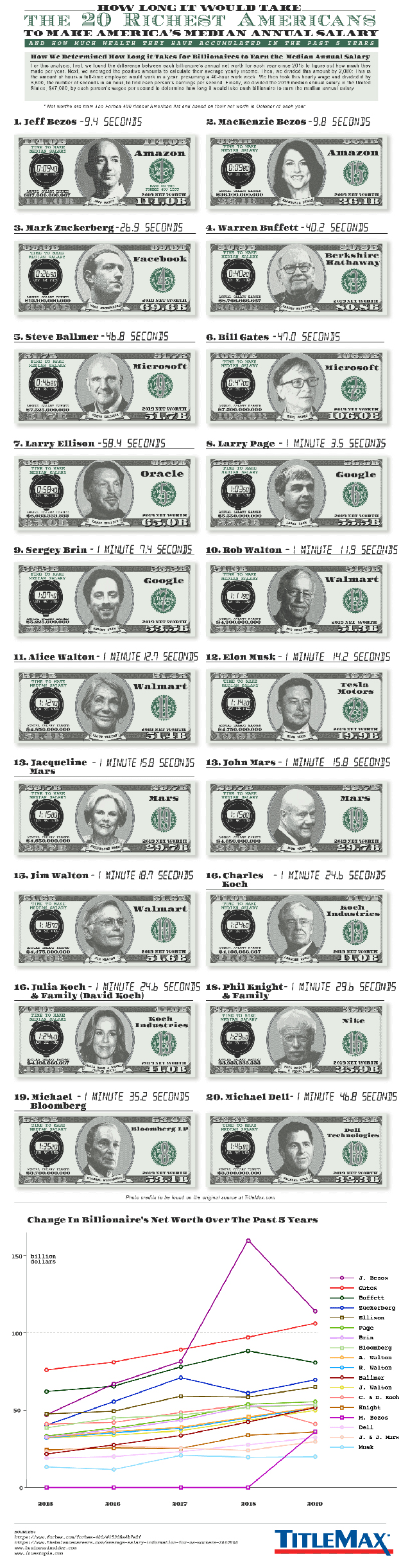 Infographic for How Long it Would Take the 30 Richest Americans to Make America's Median Annual Salary?