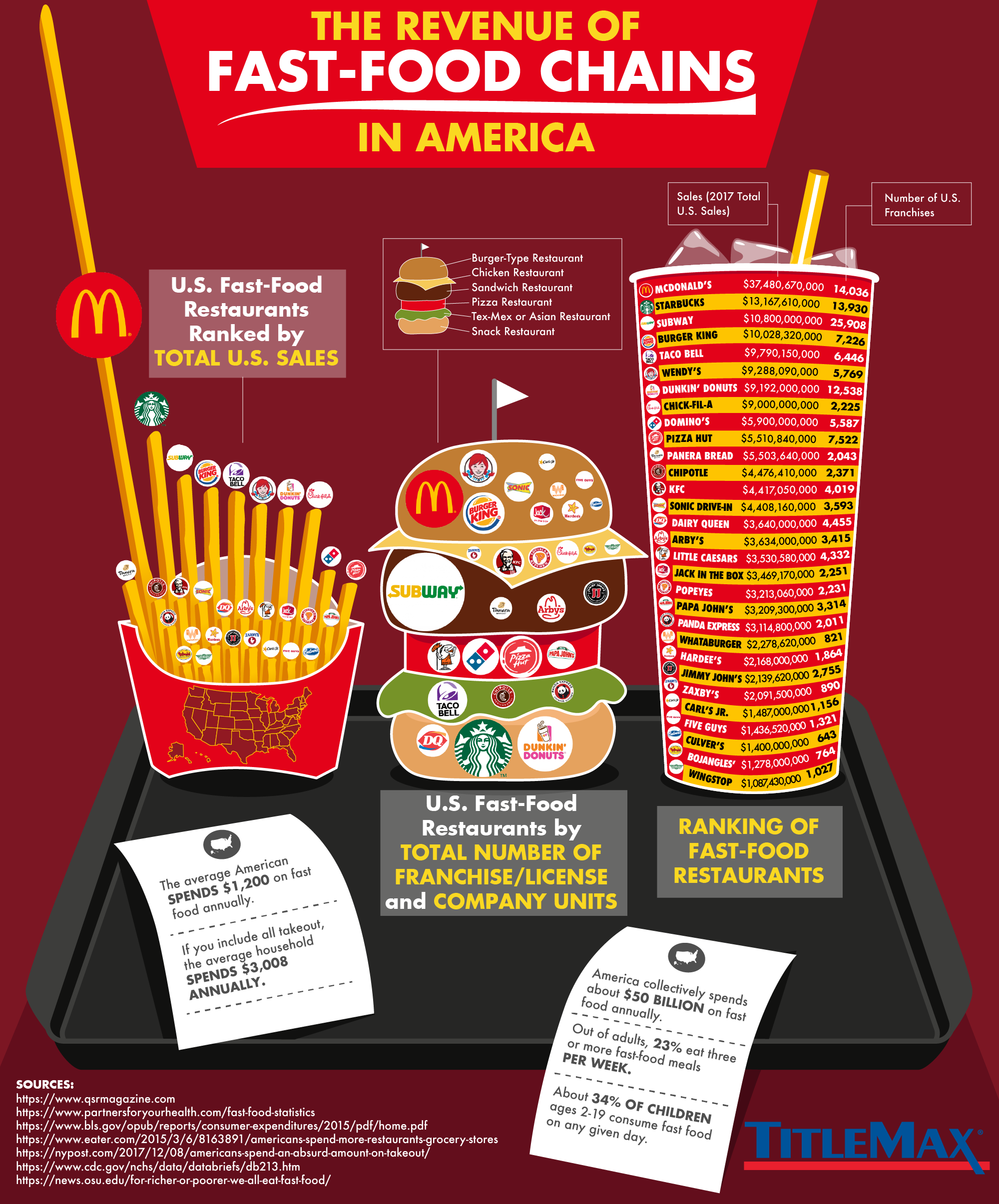 The Revenue Of Fast Food Chains In America Titlemax
