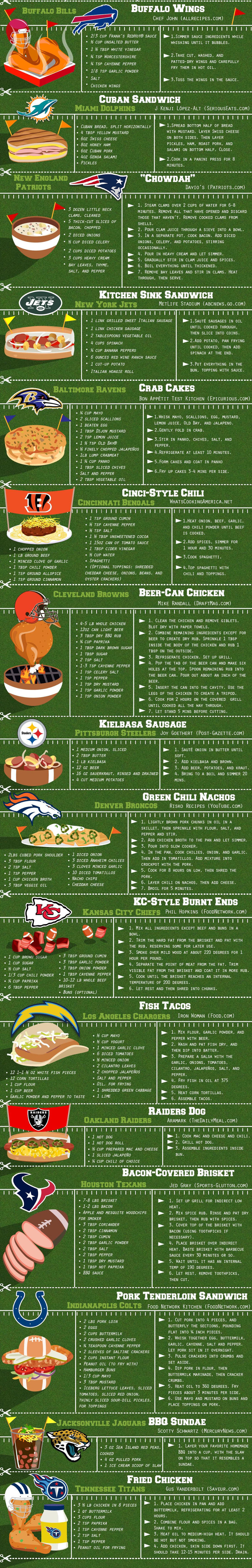 AFC Tailgating Finger Foods by Team