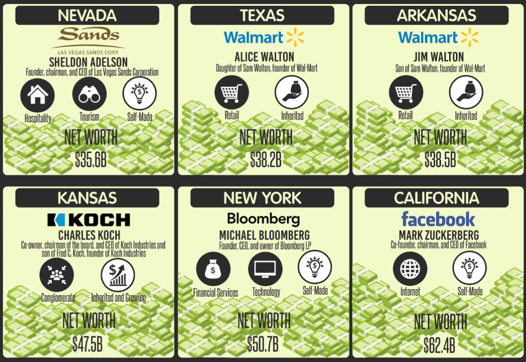 The Richest Person by State [Infographic]