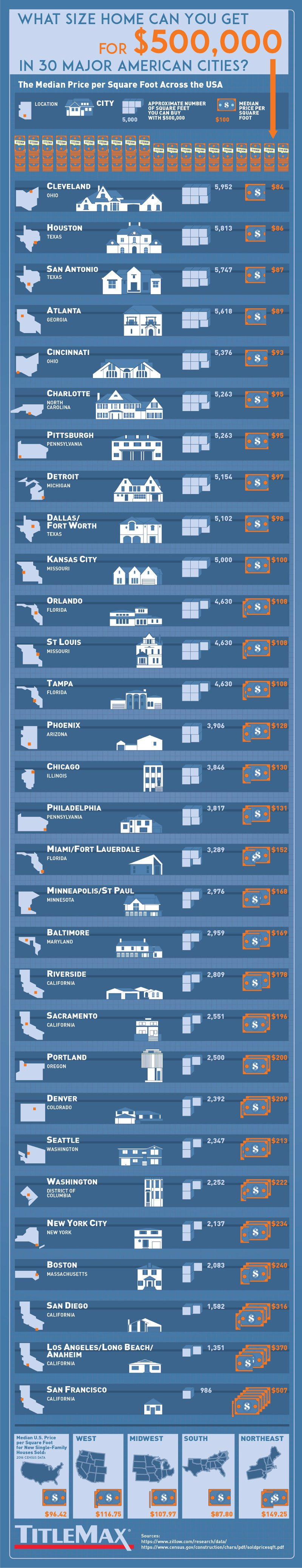 Homes for $500k in Each State