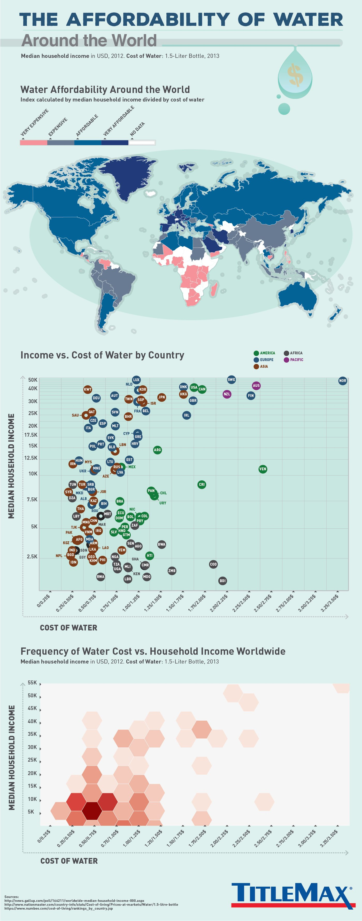 Affordability of Water Around the World