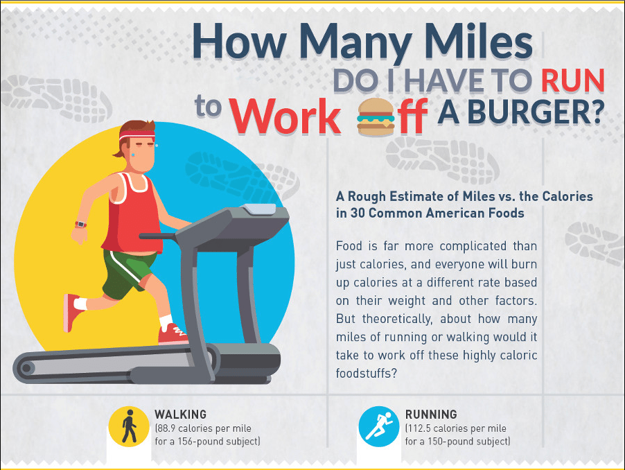 How Many Miles From >> How Many Miles Do I Have To Run To Work Off A Burger Titlemax