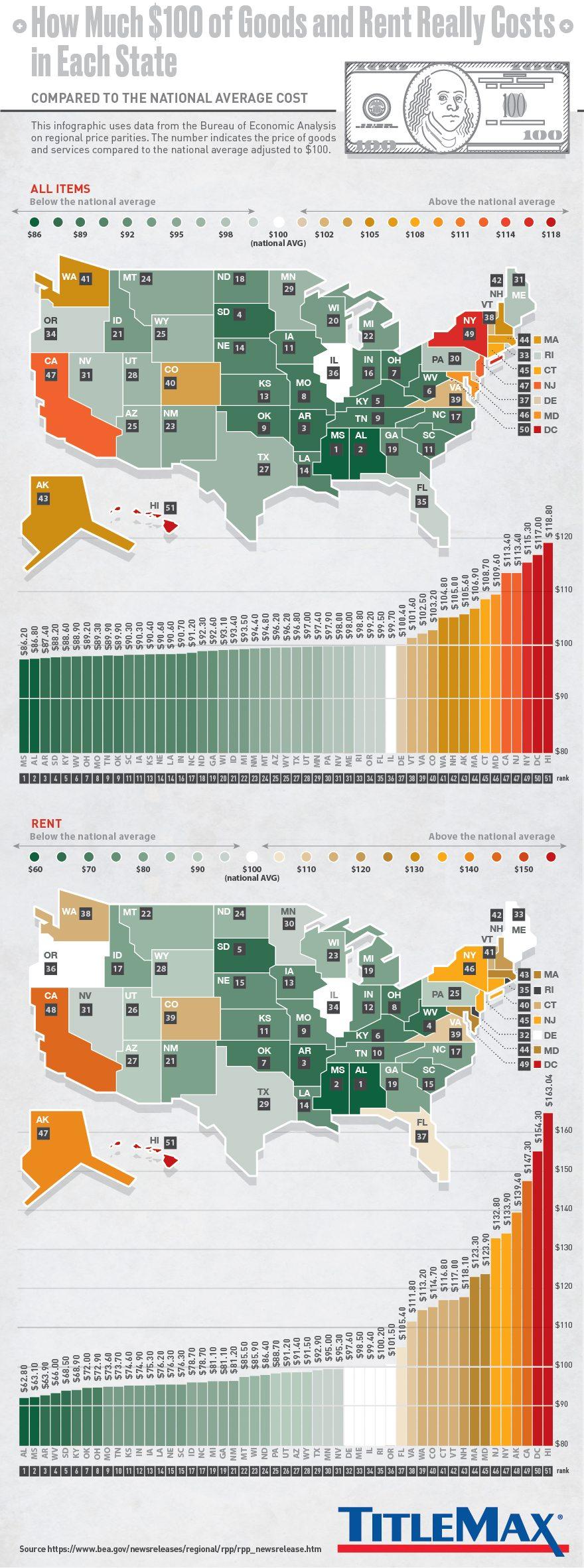 Rent Costs Per State