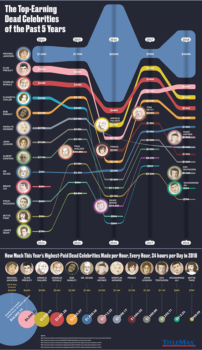 top earning dead celebrities past five year infographic