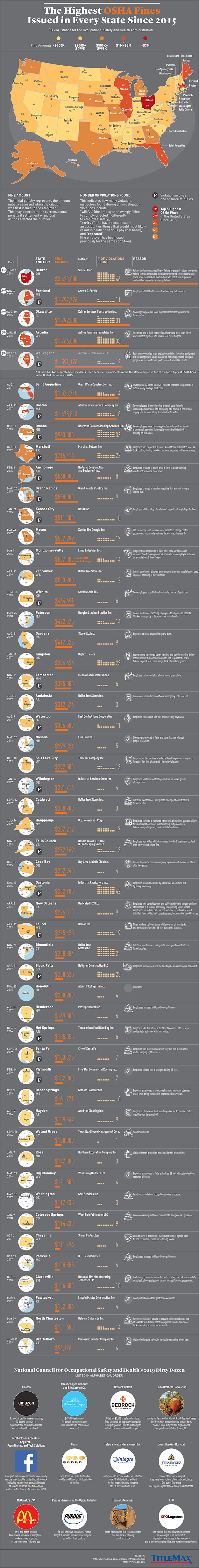 Infographic for The Highest OSHA Fines Issued in Every State Since 2015