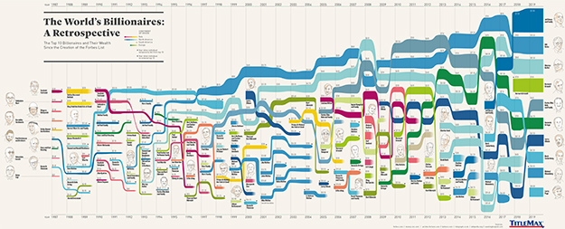 Infographic for The Top 10 Richest Billionaires by Year Since 1987