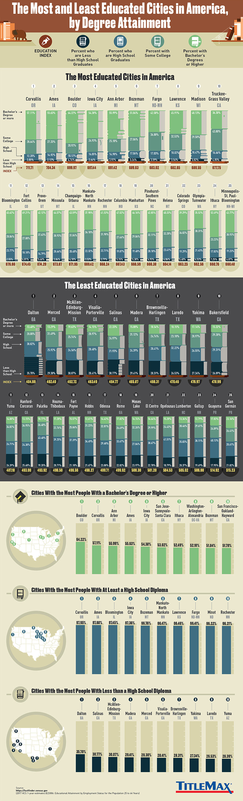 most and least educated cities in us infographic
