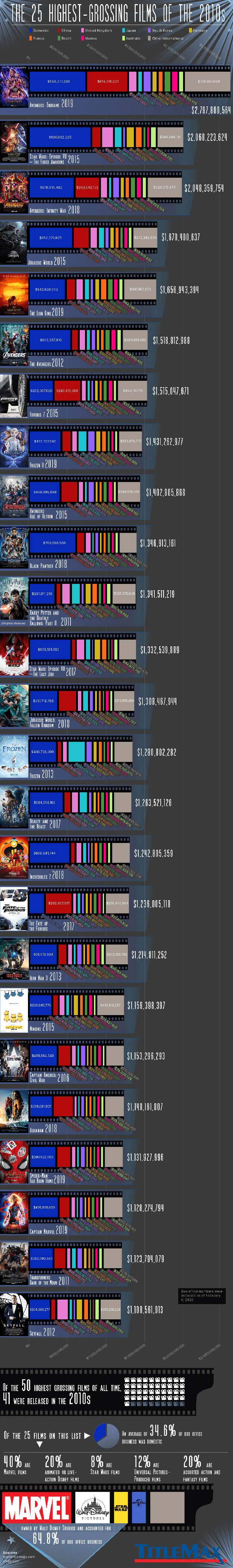 Inforgraphic of The 25 Highest-Grossing Films of the 2010s