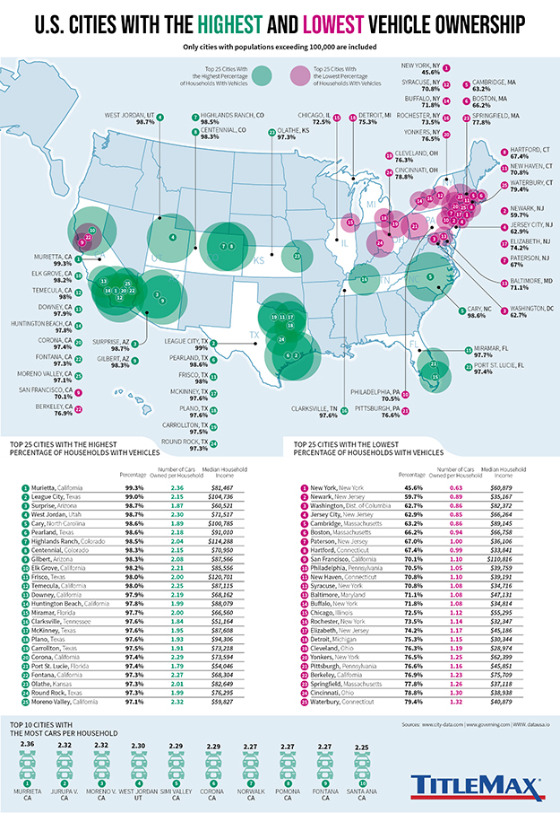 Infographic for U.S. Cities With the Highest and Lowest Vehicle Ownership
