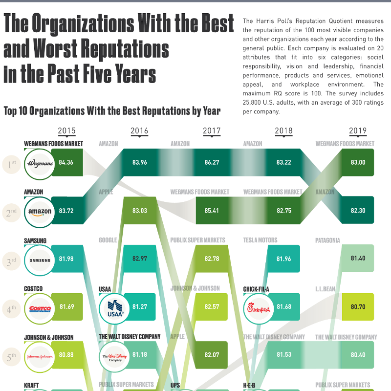 Organizations With The Best & Worst Reputations