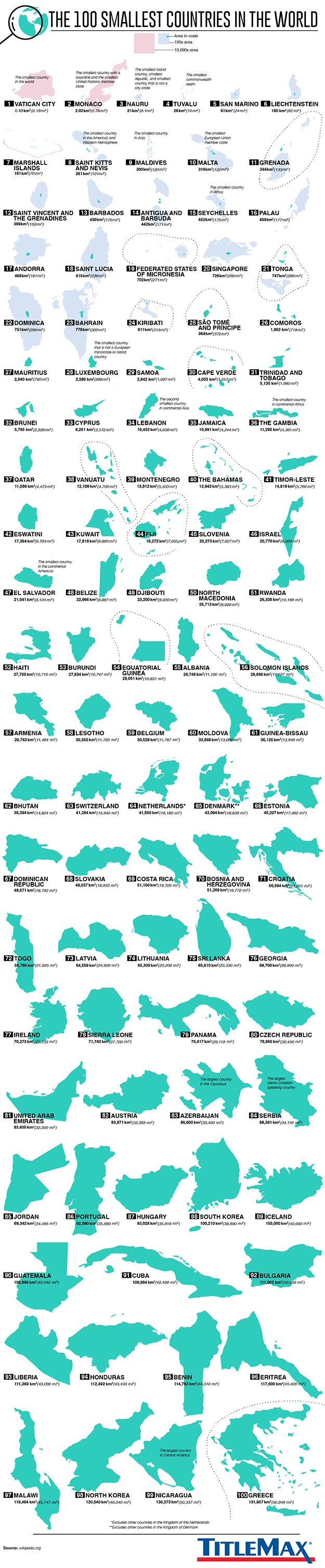 Infographic for The 100 Smallest Countries in the World