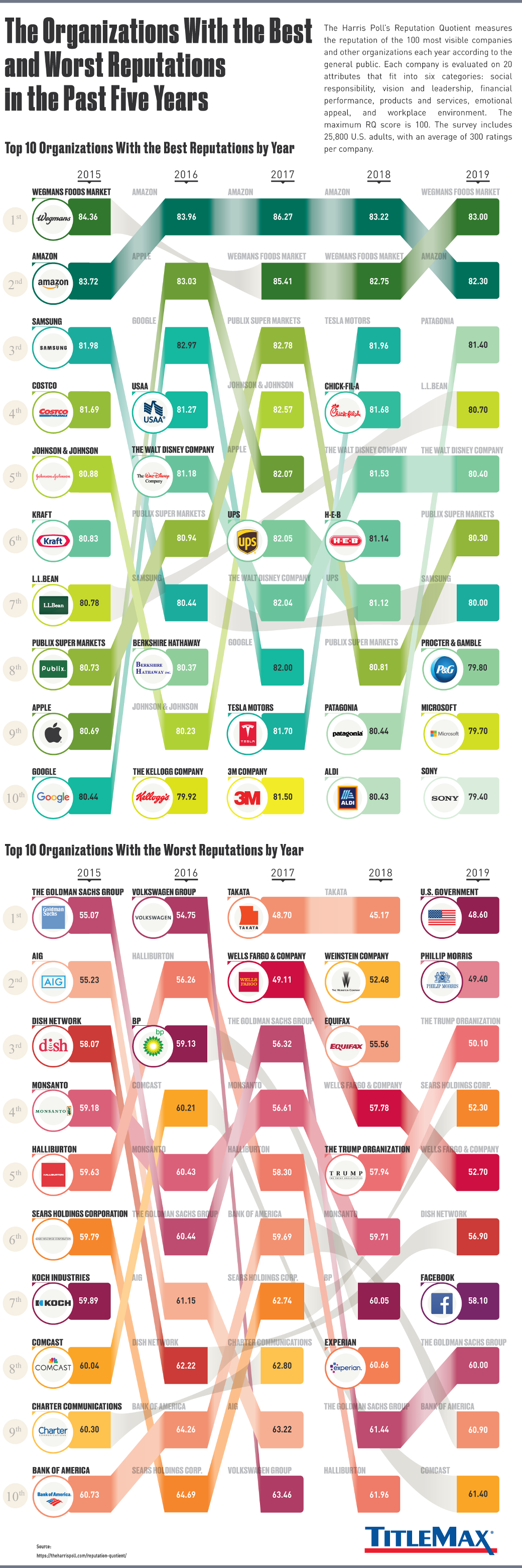 The Organizations With the Best and Worst Reputations in the Past Five Years - TitleMax.com - Infographic