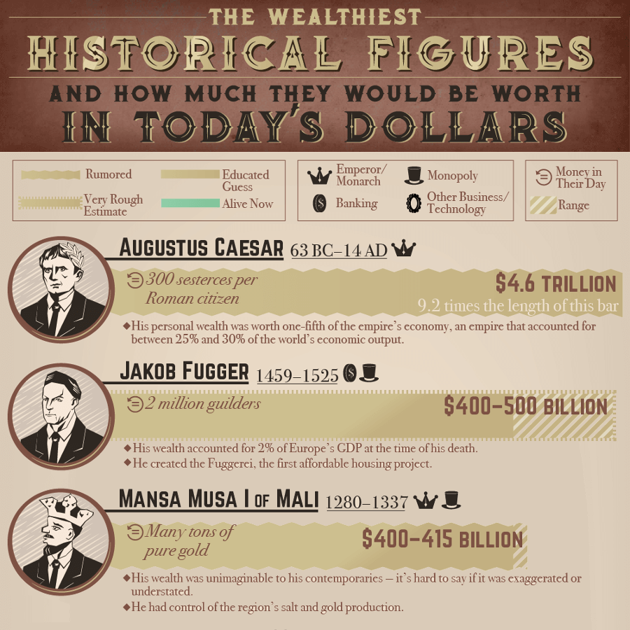 The Wealthiest Historical Figures and How Much They Would be Worth