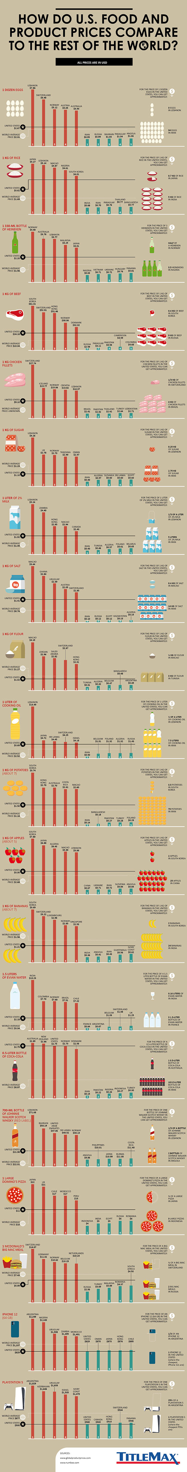 Infographic for How Do U.S. Food and Product Prices Compare to the Rest of the World