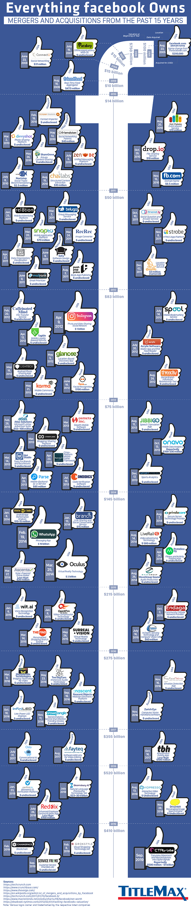 Infographic for Everything Facebook Owns: Mergers and Acquisitions from the Past 15 Years