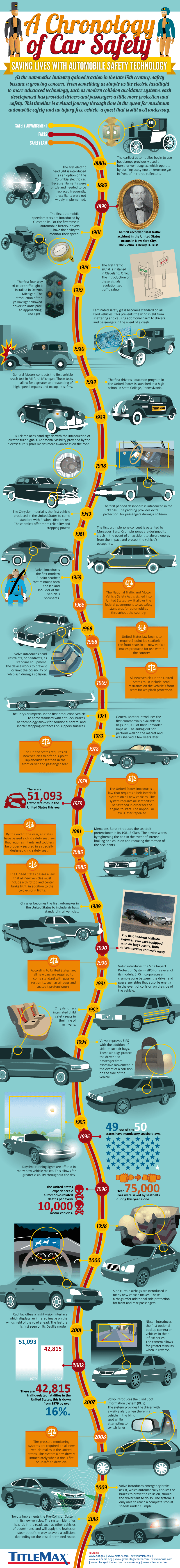 A Chronology of Car Safety