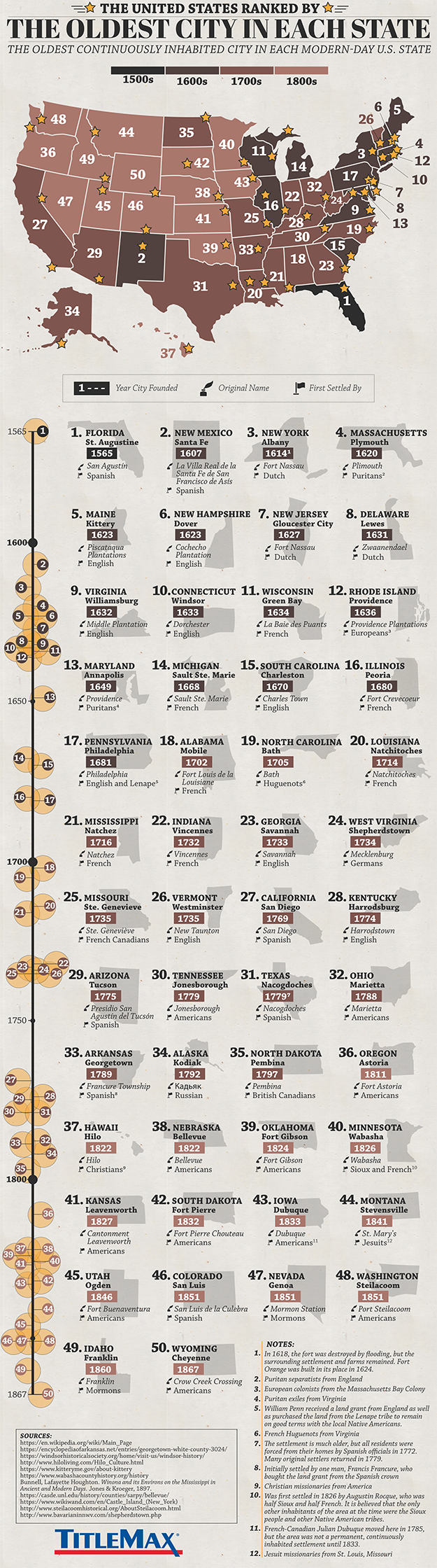 Infographic for The United States Ranked by the Oldest City in Each State