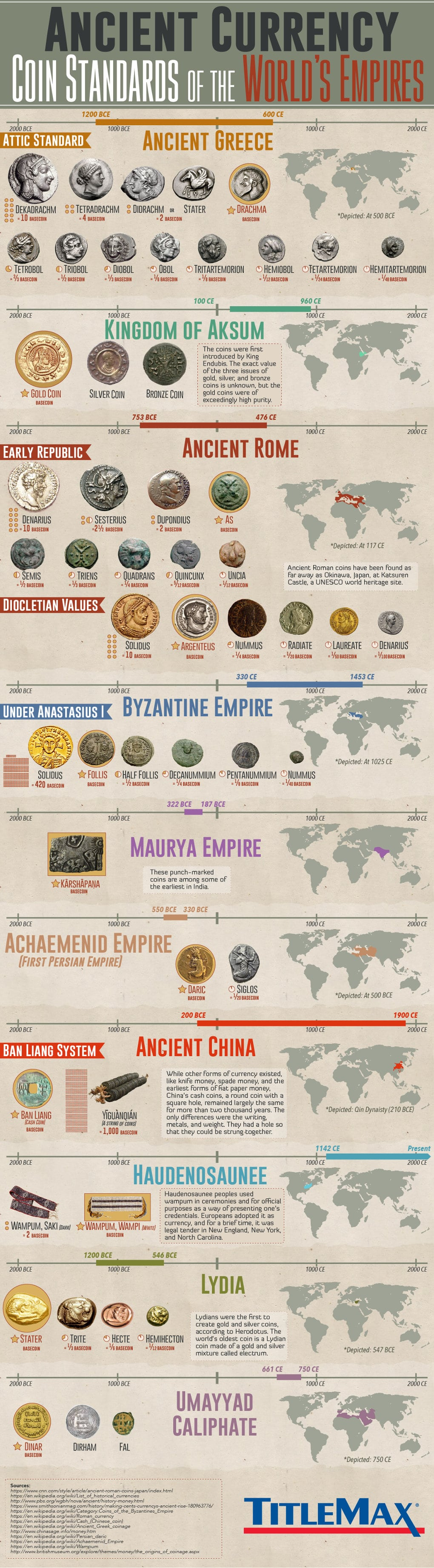 Ancient forms of currency Infographic