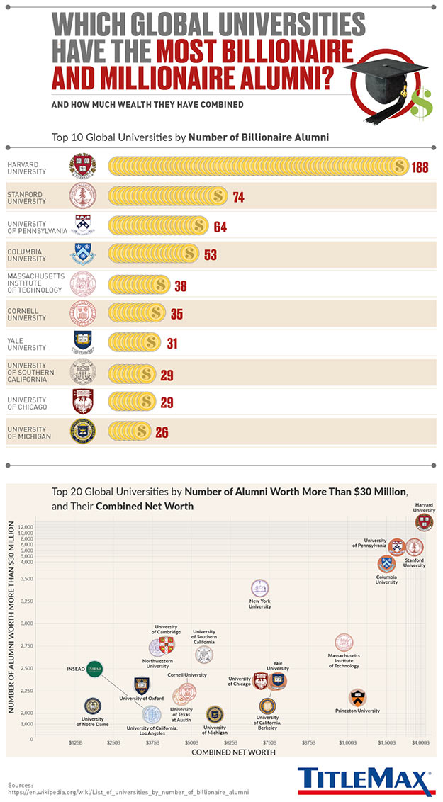 Infographic for Which Universities Have the Most Billionaire and Millionaire Alumni?