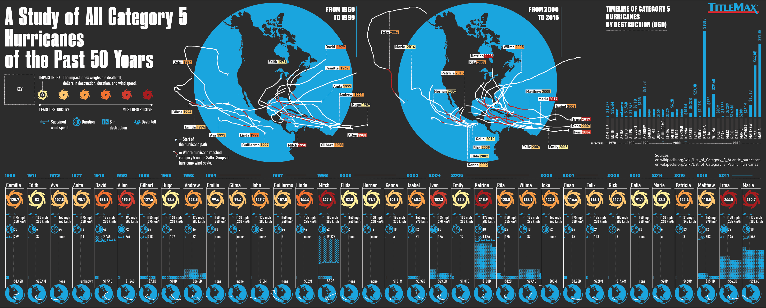 Category 5 Hurricans last 50 years