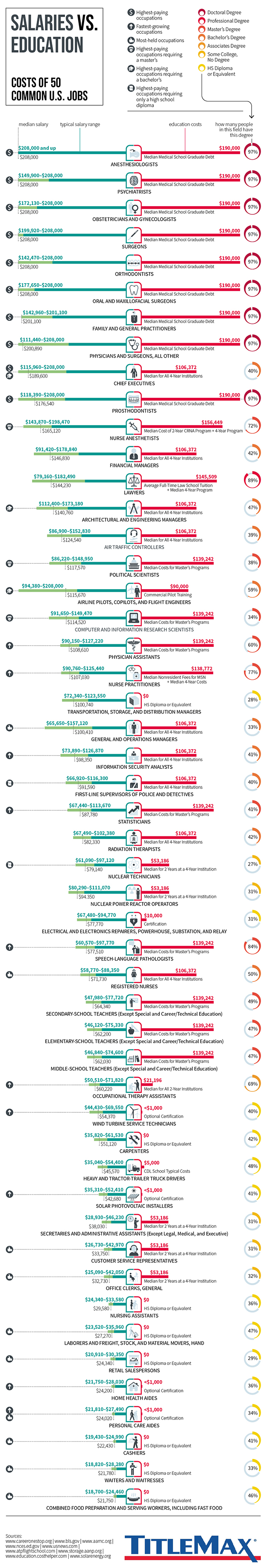 Infographic for Salaries vs. Education: Costs of 50 Common U.S. Jobs