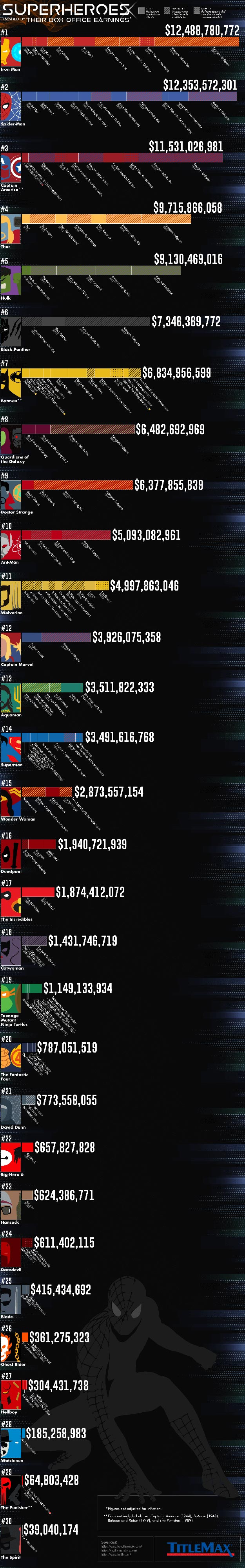 Infographic for Superheroes Ranked by Their Box Office Earnings