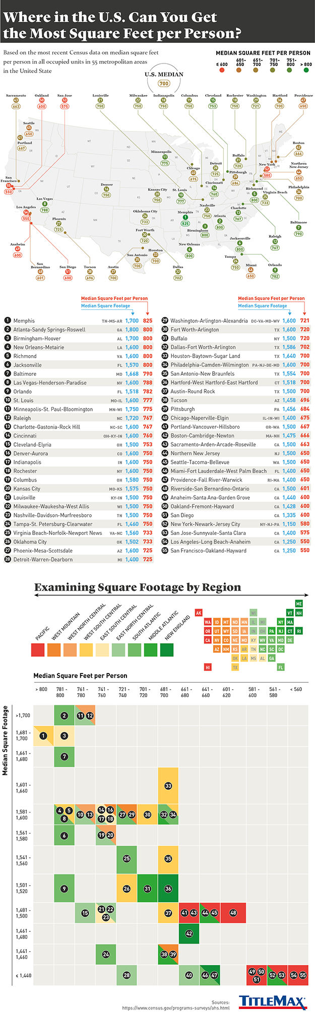 Infographic for Where in the U.S. Can You Get the Most Square Feet Per Person?